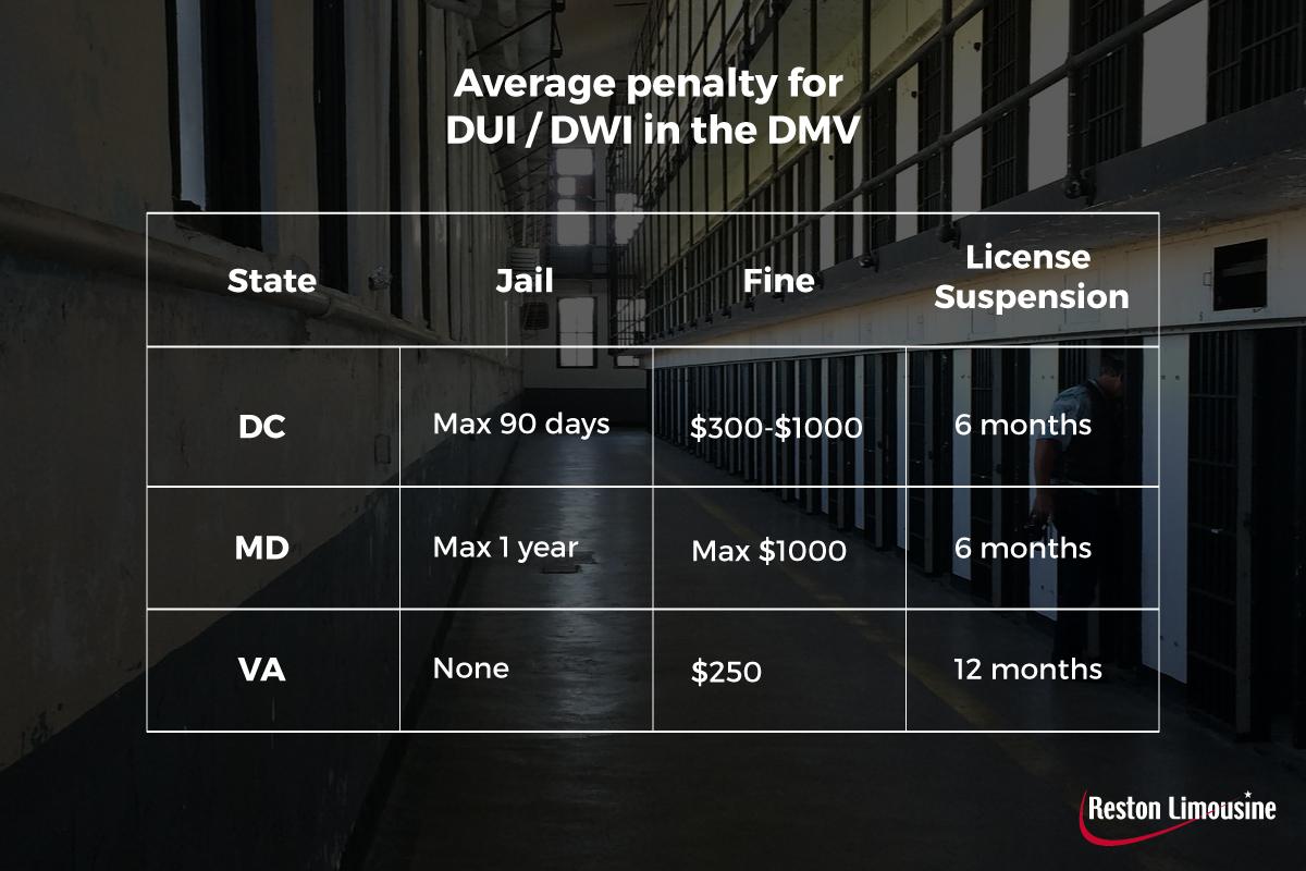 DUI penalties in DC