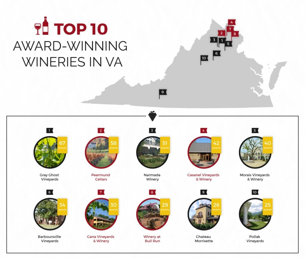 Top 10 wineries in the DMV